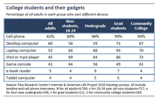 Students less likely to own a computer
