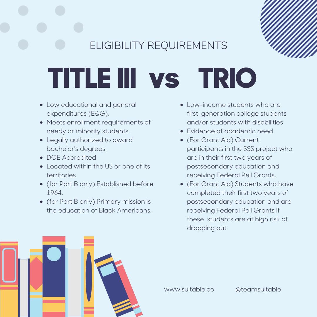 Title III vs Trio